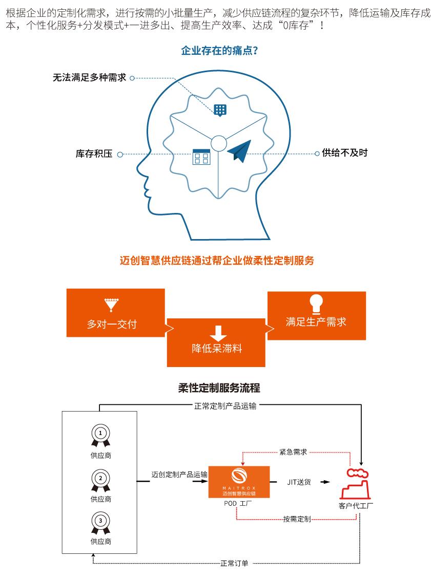 柔性定制服務.jpg